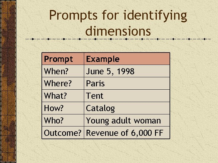 Prompts for identifying dimensions Prompt When? Where? What? How? Who? Outcome? Example June 5,
