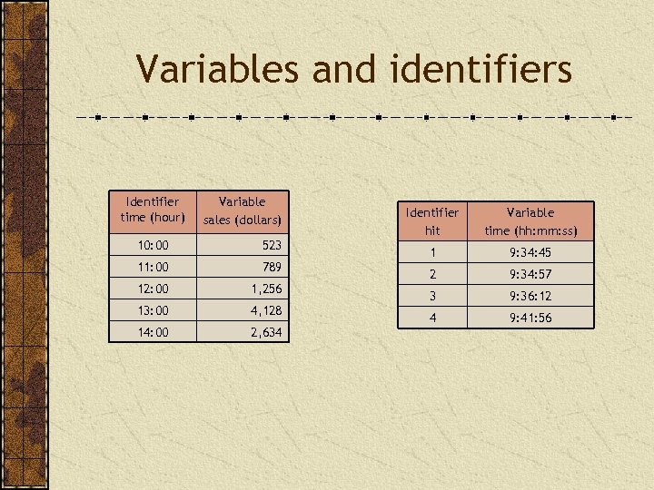 Variables and identifiers Identifier time (hour) Variable sales (dollars) 10: 00 523 11: 00