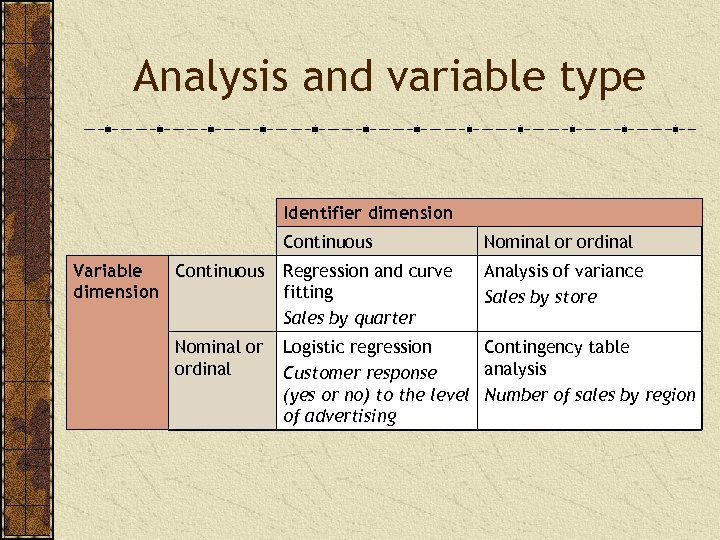 Analysis and variable type Identifier dimension Continuous Variable Continuous dimension Nominal or ordinal Regression