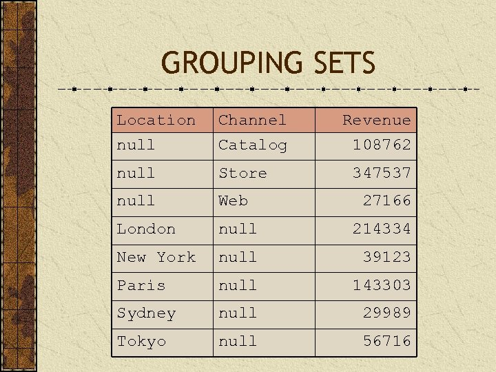 GROUPING SETS Location null Channel Catalog Revenue 108762 null Store null Web London null