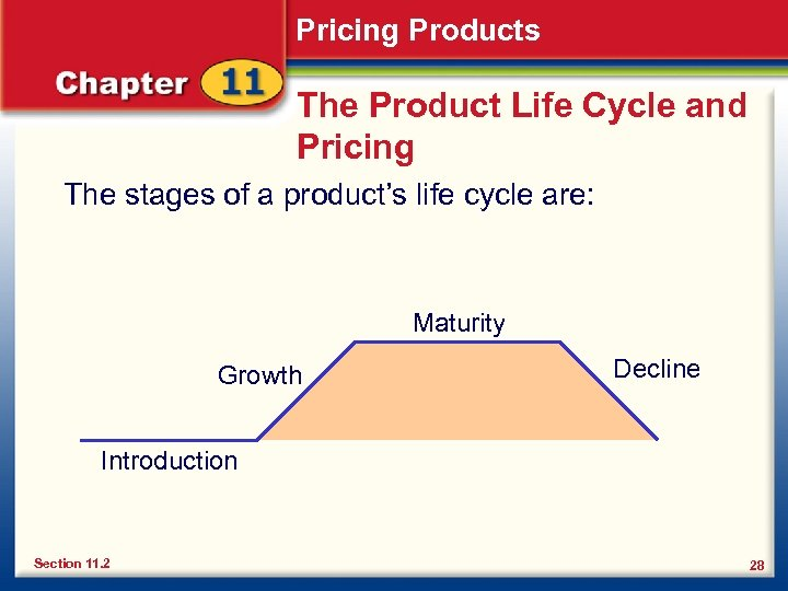 Pricing Products The Product Life Cycle and Pricing The stages of a product's life
