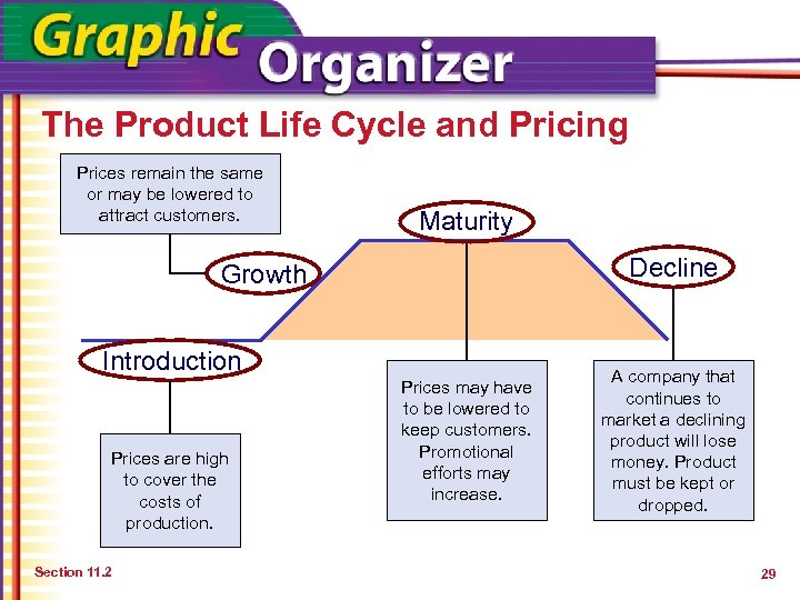 The Product Life Cycle and Pricing Prices remain the same or may be lowered