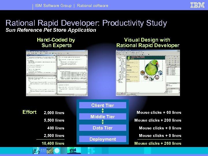 IBM Software Group | Rational software Rational Rapid Developer: Productivity Study Sun Reference Pet