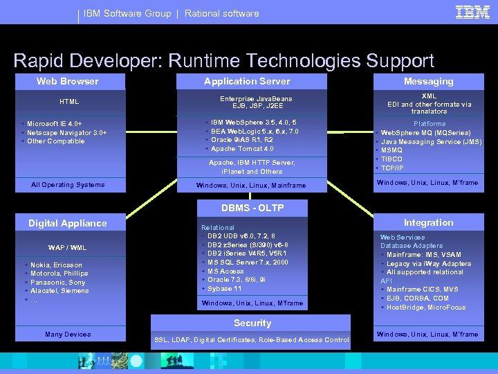 IBM Software Group | Rational software Rapid Developer: Runtime Technologies Support Web Browser HTML