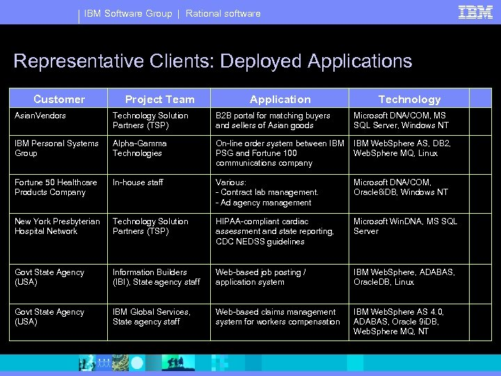 IBM Software Group | Rational software Representative Clients: Deployed Applications Customer Project Team Application