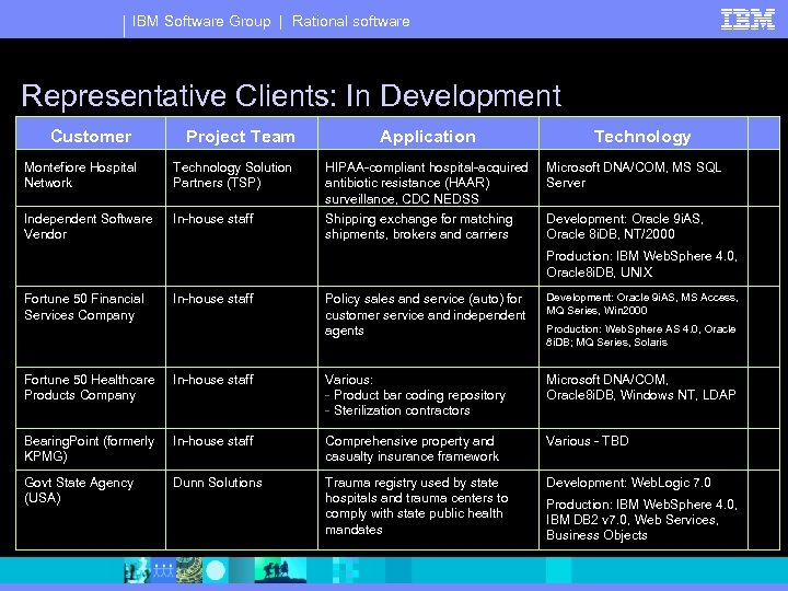 IBM Software Group | Rational software Representative Clients: In Development Customer Project Team Montefiore