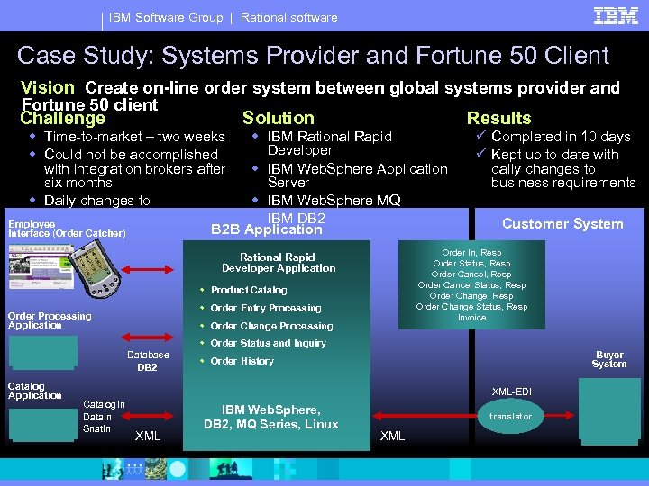 IBM Software Group | Rational software Case Study: Systems Provider and Fortune 50 Client