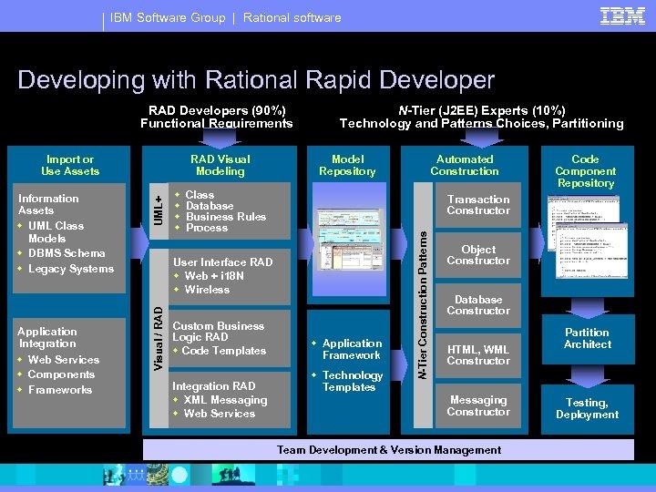 IBM Software Group | Rational software Developing with Rational Rapid Developer RAD Developers (90%)