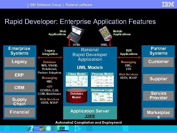 IBM Software Group | Rational software Rapid Developer: Enterprise Application Features Web Applications Enterprise