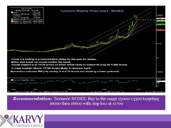 Recommendation: Turmeric NCDEX: Buy in the range 13000 -13300 targeting 16000 then 16600 with