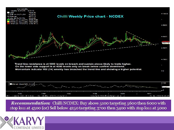 Recommendation: Chilli NCDEX: Buy above 5100 targeting 5600 then 6000 with stop loss at