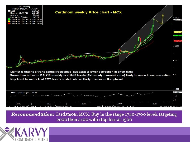 Recommendation: Cardamom MCX: Buy in the range 1740 -1700 levels targeting 2000 then 2100