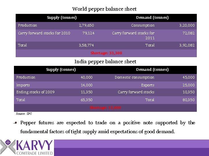 World pepper balance sheet Supply (tonnes) Production Demand (tonnes) 2, 79, 650 Carry forward