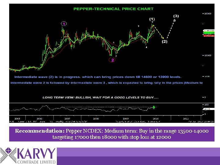 Recommendation: Pepper NCDEX: Medium term: Buy in the range 13500 -14000 targeting 17000 then