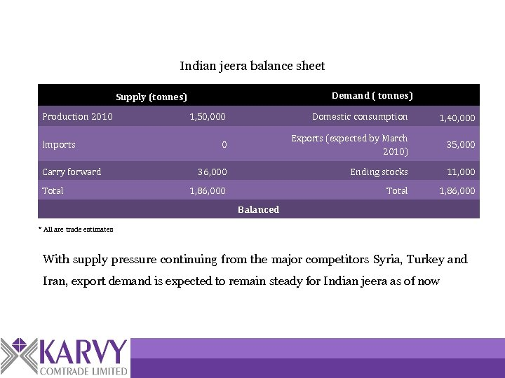 Indian jeera balance sheet Demand ( tonnes) Supply (tonnes) Production 2010 Imports Carry forward