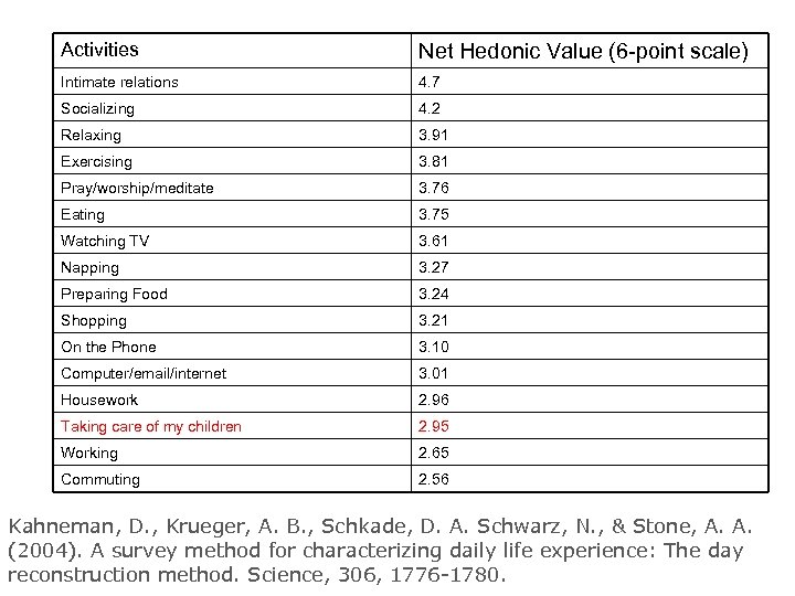 Activities Net Hedonic Value (6 -point scale) Intimate relations 4. 7 Socializing 4. 2