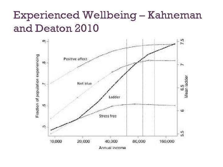 Experienced Wellbeing – Kahneman and Deaton 2010