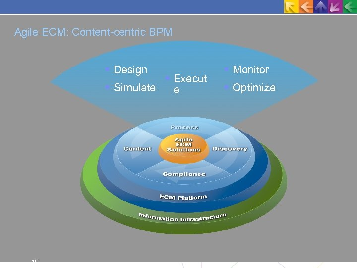Agile ECM: Content-centric BPM Design Execut Simulate e 15 Monitor Optimize
