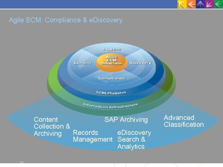 Agile ECM: Compliance & e. Discovery Content SAP Archiving Collection & e. Discovery Archiving