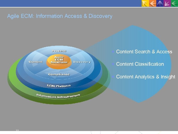 Agile ECM: Information Access & Discovery Content Search & Access Content Classification Content Analytics