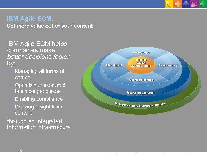 IBM Agile ECM: Get more value out of your content IBM Agile ECM helps
