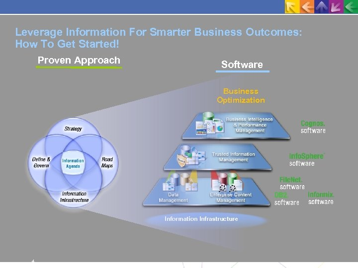 Leverage Information For Smarter Business Outcomes: How To Get Started! Proven Approach Software Business