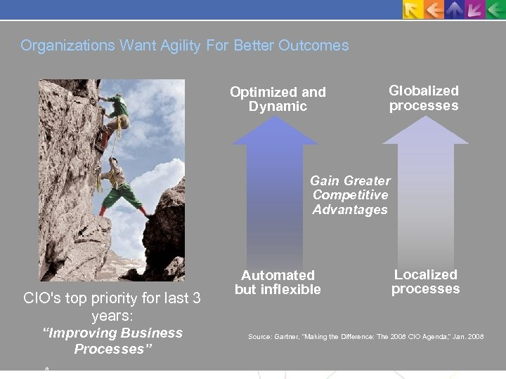 Organizations Want Agility For Better Outcomes Optimized and Dynamic Globalized processes Gain Greater Competitive