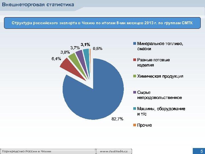 Внешнеторговая статистика Структура российского экспорта в Чехию по итогам 8 -ми месяцев 2013 г.