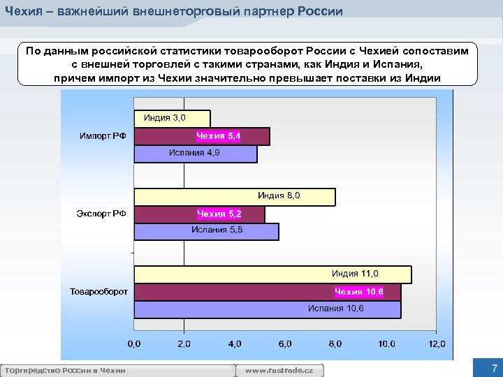 Чехия – важнейший внешнеторговый партнер России По данным российской статистики товарооборот России с Чехией