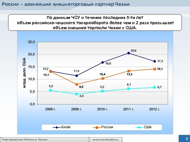 Россия – важнейший внешнеторговый партнер Чехии По данным ЧСУ в течение последних 5 -ти