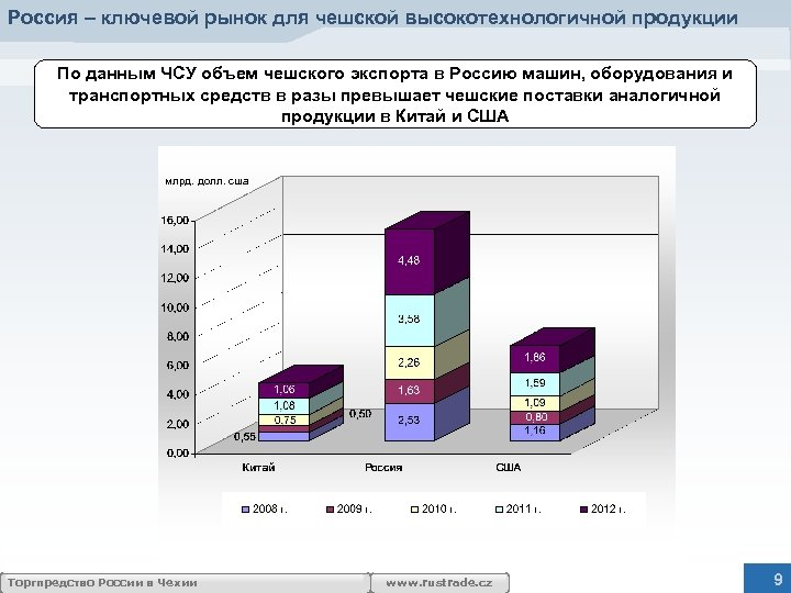 Россия – ключевой рынок для чешской высокотехнологичной продукции По данным ЧСУ объем чешского экспорта