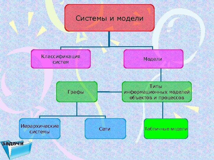 Системы и модели Классификация систем Модели Типы информационных моделей объектов и процессов Графы Иерархические