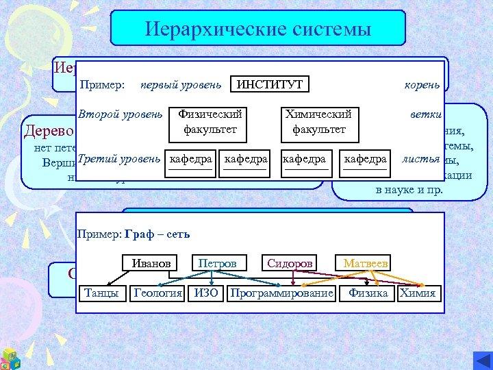 Иерархические системы – системы, элементы которых находятся Пример: другом в отношении вложенности или подчиненности