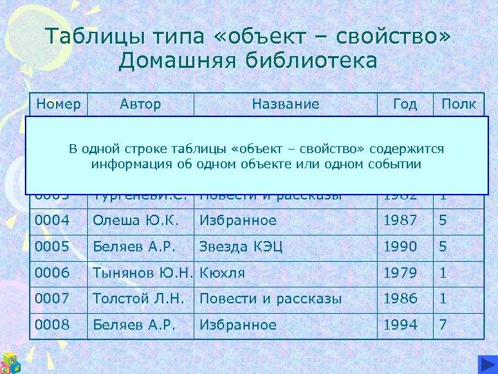 Таблицы типа «объект – свойство» Домашняя библиотека Номер Автор Название Год Полк а 0001