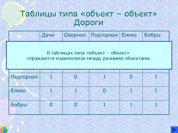 Таблицы типа «объект – объект» Дороги Дачи Озерная Подгорная Елово Бобры 1 1 0