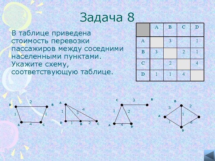 Задача 8 A В таблице приведена стоимость перевозки пассажиров между соседними населенными пунктами. Укажите