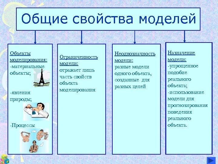 Общие свойства моделей Объекты моделирования: -материальные объекты; -явления природы; -Процессы Ограниченность модели: отражает лишь