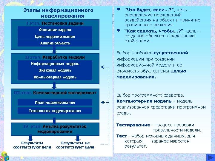 """Этапы информационного моделирования • """"Что будет, если…? """", цель – определение последствий это деятельность"""