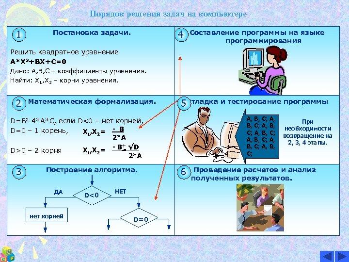 Порядок решения задач на компьютере 1 Постановка задачи. 4 Составление программы на языке программирования