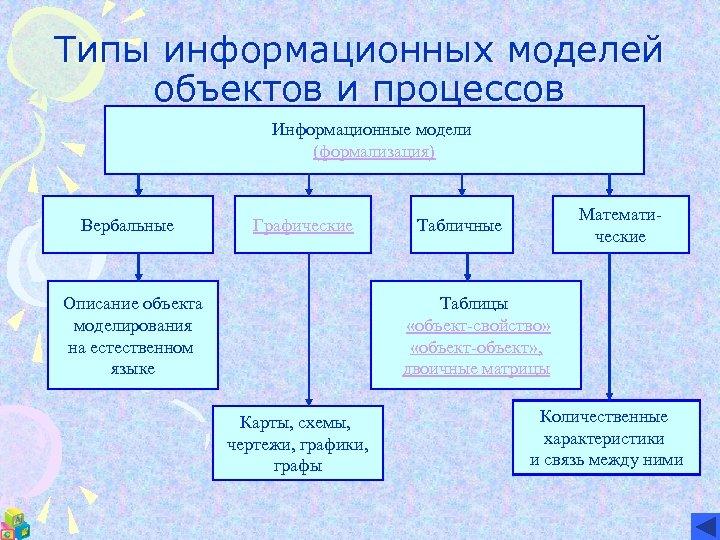 Типы информационных моделей объектов и процессов Информационные модели (формализация) Вербальные Графические Математические Табличные Таблицы