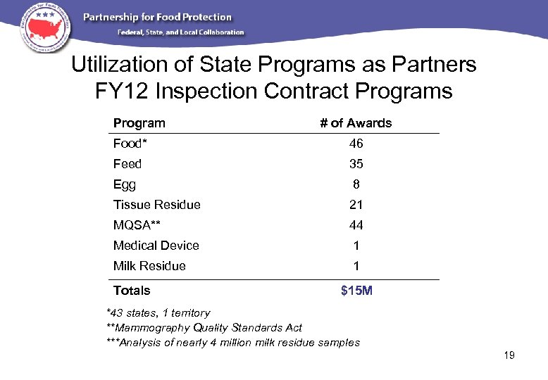 Utilization of State Programs as Partners FY 12 Inspection Contract Programs Program # of