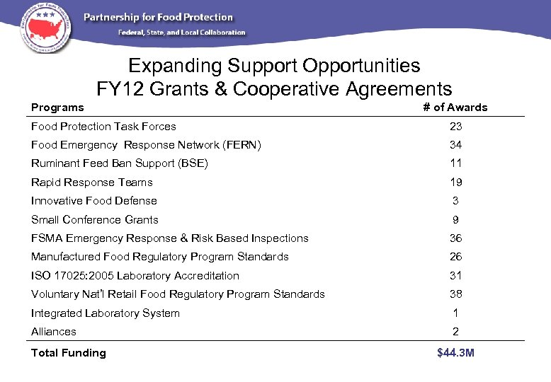 Expanding Support Opportunities FY 12 Grants & Cooperative Agreements Programs # of Awards Food