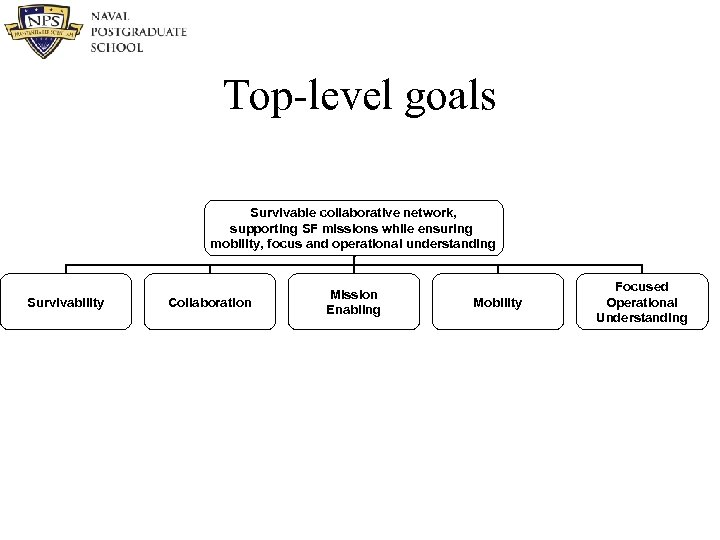 Top-level goals Survivable collaborative network, supporting SF missions while ensuring mobility, focus and operational