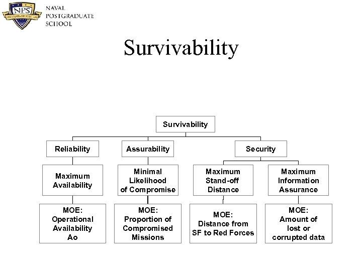Survivability Reliability Assurability Security Maximum Availability Minimal Likelihood of Compromise Maximum Stand-off Distance Maximum