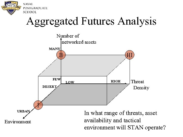Aggregated Futures Analysis Number of networked assets MANY II FEW DESERT III LOW HIGH