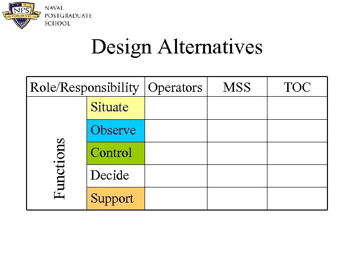 Design Alternatives Role/Responsibility Operators Situate Functions Observe Control Decide Support MSS TOC