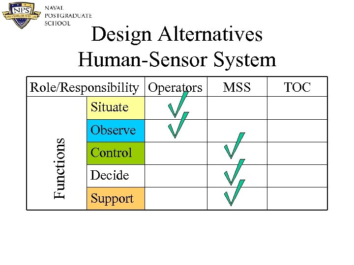Design Alternatives Human-Sensor System Role/Responsibility Operators Situate Functions Observe Control Decide Support MSS TOC