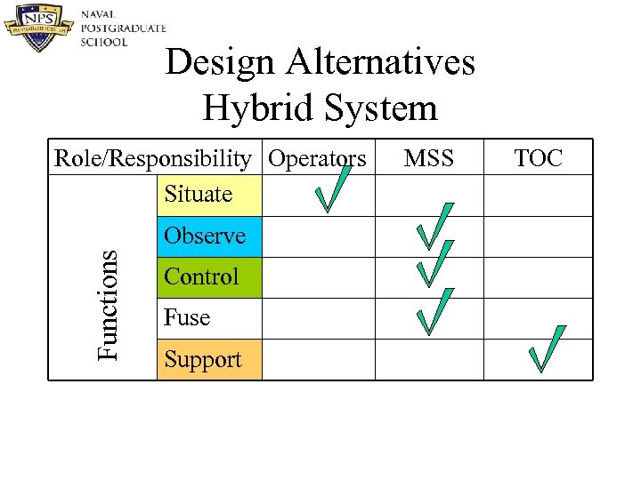 Design Alternatives Hybrid System Role/Responsibility Operators Situate Functions Observe Control Fuse Support MSS TOC
