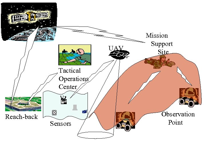 UAV Mission Support Site Tactical Operations Center Reach-back Sensors Observation Point