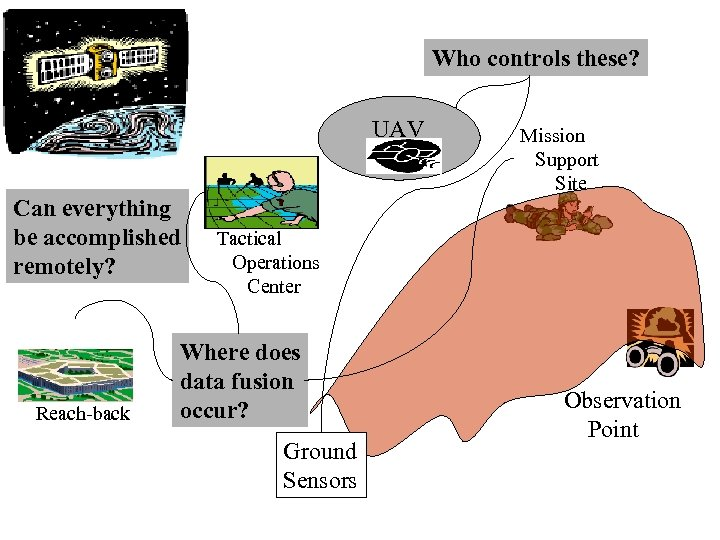Who controls these? UAV Can everything be accomplished remotely? Reach-back Mission Support Site Tactical